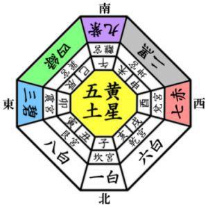 九星気学の四正方位と四隅方位とは?